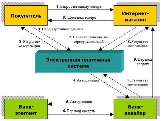 Типовая схема реализации электронного платежа