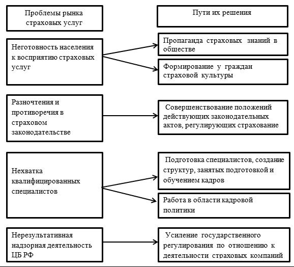 Проблемы страхования в россии