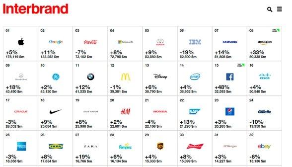 Interbrand назвал самые дорогие бренды 2016 года