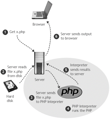 C:\Users\anato\Desktop\БЖД\Edit\1\get-php-file.png