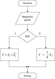 ГСА вычисления функции Y_СПб