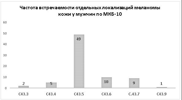 меланома мкб 10