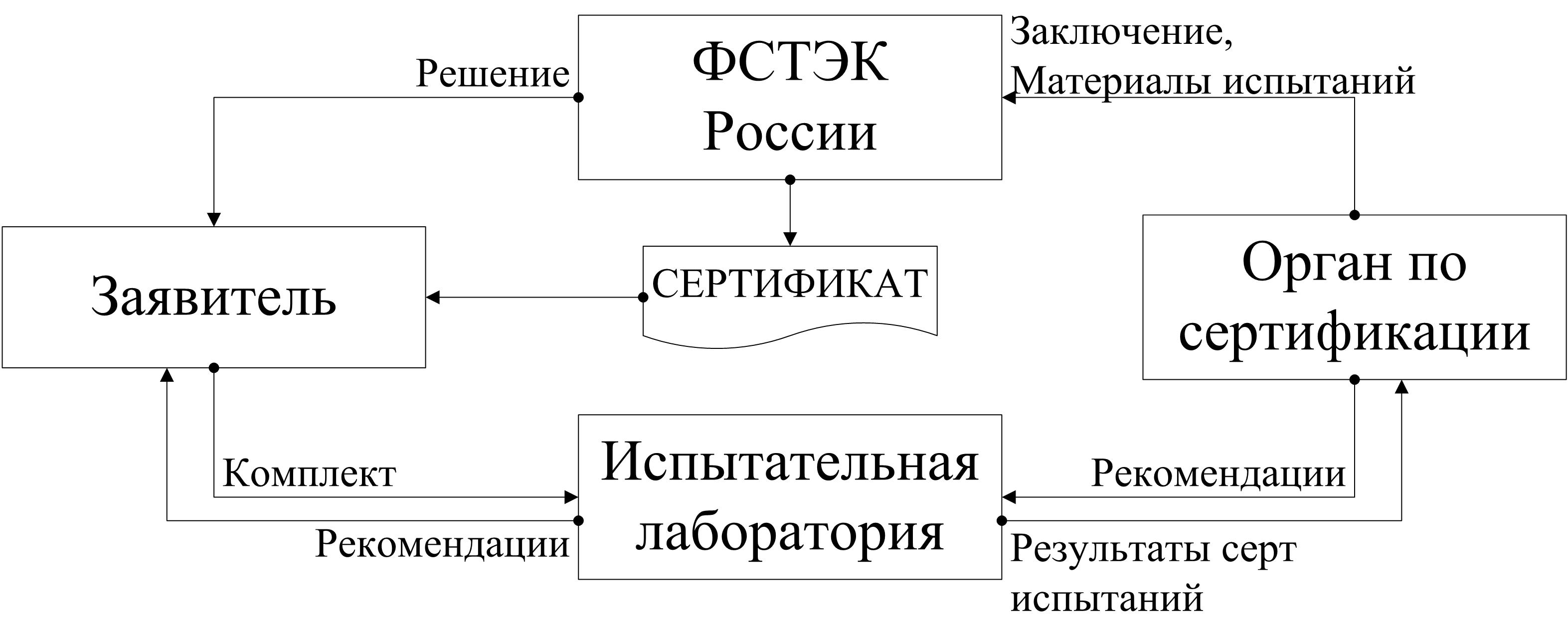 Сертификация программного обеспечения россия сертификат соответствия гост р исо 9001-2001 исо 9001 2000
