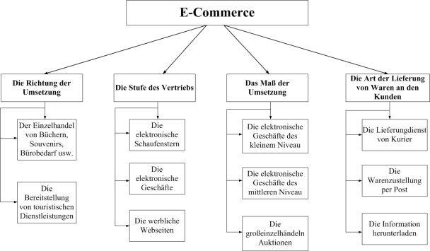 G:\Немецкий\классификация1.jpg