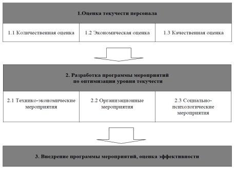 Система управления текучестью.jpg
