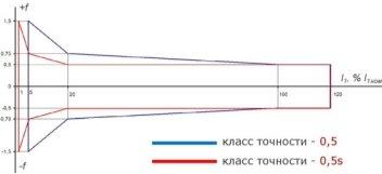 Разница между классами точности 0,5S и 0,5