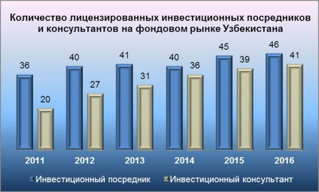 License Chart 2011-2016