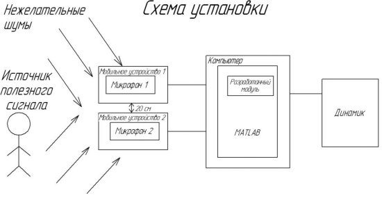 C:\Users\ARM\Dropbox\диплом\Исправление РПЗ\чертежи (картинки)\Схема установки - копия.jpg