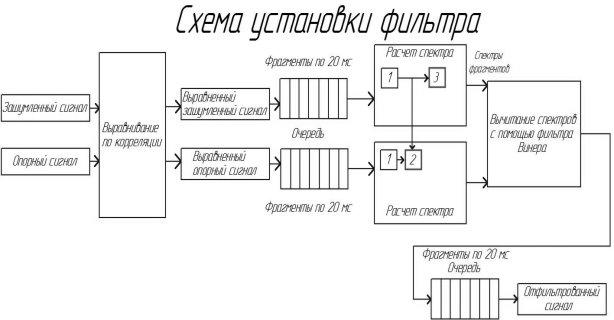 C:\Users\ARM\Dropbox\диплом\Исправление РПЗ\чертежи (картинки)\Схема установки фильтра - копия.jpg