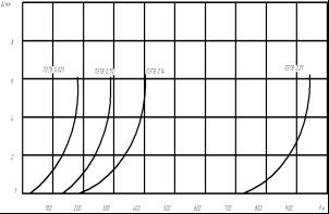 зависимость удлинения провода от статической нагрузки
