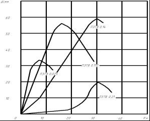 зависимость удлинения провода от динамической нагрузки
