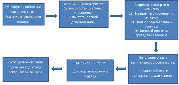 участие в тендерах строительных организаций