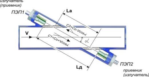 Принцип действия ультразвукового расходомера