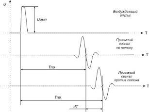 временная диаграмма ультразвуковых сигналов расходомера