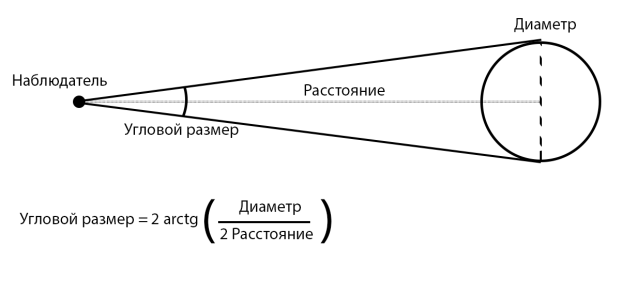 C:\Users\artaa\AppData\Local\Microsoft\Windows\INetCache\Content.Word\Угловой размер чб angular size bw.png