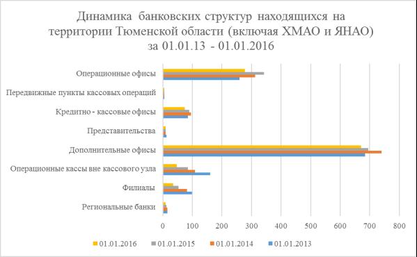 количество внутренних структурных подразделений кредитных организаций