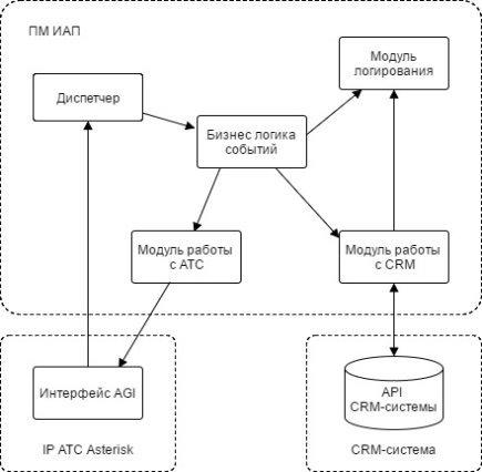 C:\Users\sdv\Desktop\диплом\мое\структура модуля.jpg