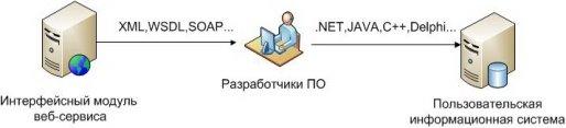 веб-сервис