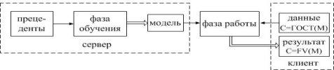 C:\Users\Мария\Downloads\блок-схема чего то забубенного, с ОЧЕНЬ высокими требованиями) (1).jpg