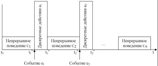 геометрическая интерпретация глобального поведения