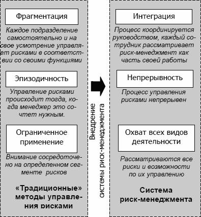 http://www.cfin.ru/finanalysis/risk/main_meths-02.gif