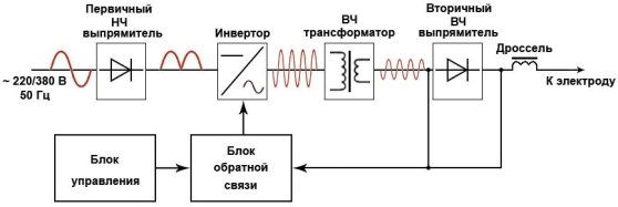 http://moyasvarka.ru/wp-content/uploads/2015/01/invertornaya-svarka.jpg