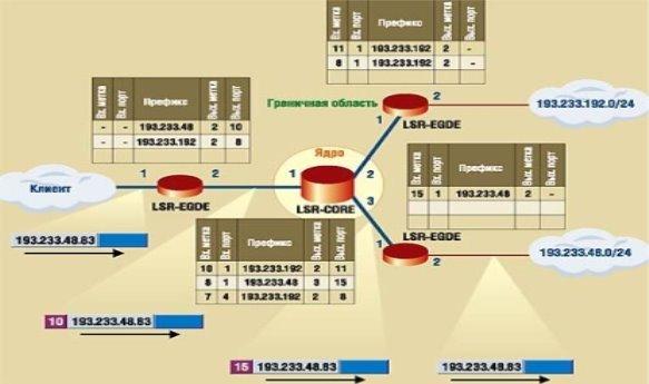 Схема коммутации MPLS