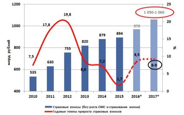 http://raexpert.ru/researches/insurance/prognoz_2017/gr_1.jpg