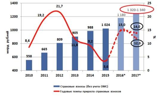 http://raexpert.ru/researches/insurance/prognoz_2017/gr_2.jpg