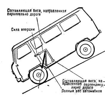 Продольное опрокидывание автомобиля на спуске во время торможения