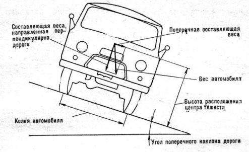 Схема сил, действующих на автомобиль при движении на дороге, имеющей поперечный уклон