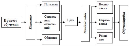 Рис. 39. Схема процесса общения