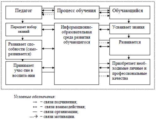 Рис. 42. Модель педагогического эмоционально-интеллектуального взаимодействия участников процесса обучения