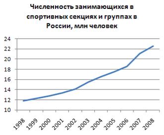 Картинки по запросу статистика спортсменов в россии