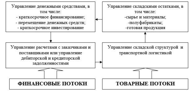 Управление оборотными активами задачи с решением схемы по решению задач 2 класс