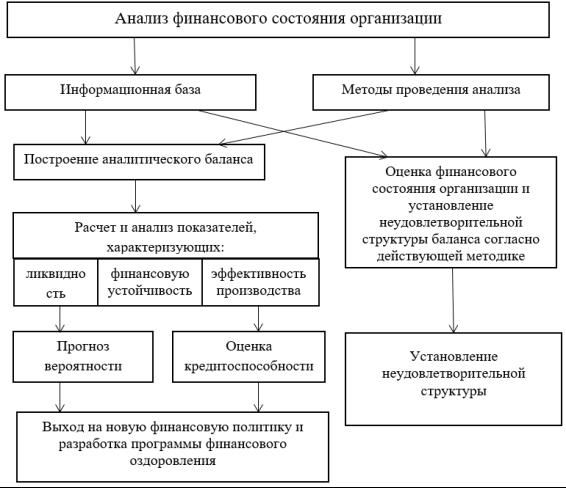 Оценка финансовых результатов хозяйственной деятельности и финансового состояния шпаргалка