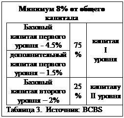 Text Box: Минимум 8% от общего капиталаБазовый капитал первого уровня - 4.5% 75% капиталIуровнядополнительный капитал первого уровня – 1.5% Базовый капитал второго уровня – 2% 25% капиталу II уровняТаблица 3. Источник: BCBS