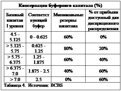 Text Box: Консервация буферного капитала (%)Базовый капитал I уровня Соответствующий буфер Минимальные резервы капитала % от прибыли доступный для дискркционого распределения 4.5 - 5.125 0 - 0.625 60% 0%> 5.125 - 5.75 0.625 - 1.25 80% 20%> 5.75 - 6.375 1.25 - 1.875 60% 40%> 6.375 - 7.0 1.875 - 2.5 40% 60%> 7.0 2.5 0% 60%Таблица 4. Источник: BCBS