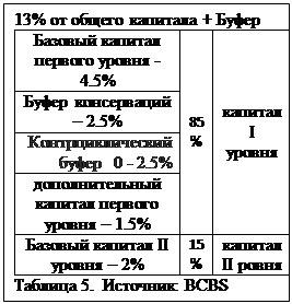 Text Box: 13% от общего капитала + БуферБазовый капитал первого уровня - 4.5% 85% капиталIуровняБуфер консерваций – 2.5% Контрциклический буфер 0 - 2.5% дополнительный капитал первого уровня – 1.5% Базовый капитал II уровня – 2% 15% капитал II ровняТаблица 5. Источник: BCBS
