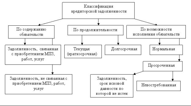 классиф кредит