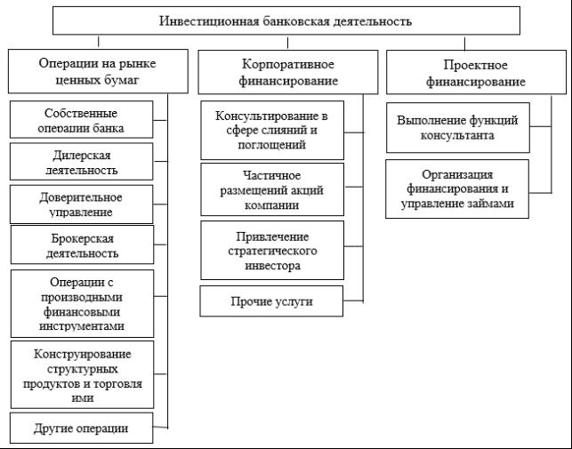 Управление кредитной деятельностью банка
