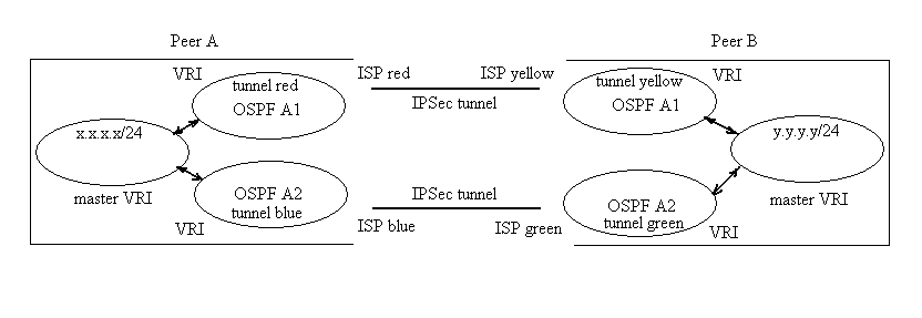 IPSec VPN redundancy in dual – WAN deployments using dynamic