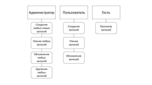 C:\Users\Admin\AppData\Local\Microsoft\Windows\INetCache\Content.Word\Таблица ролей .jpg
