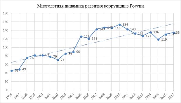 россия занимает место по уровню коррупции взять кредит наличными без справок почта банк