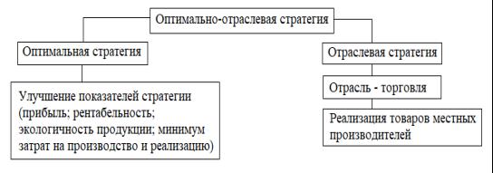 Схема стратегии Исправлено.png