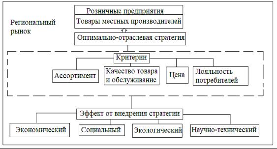 Структура стратегииИСПРАВЛЕНО.png