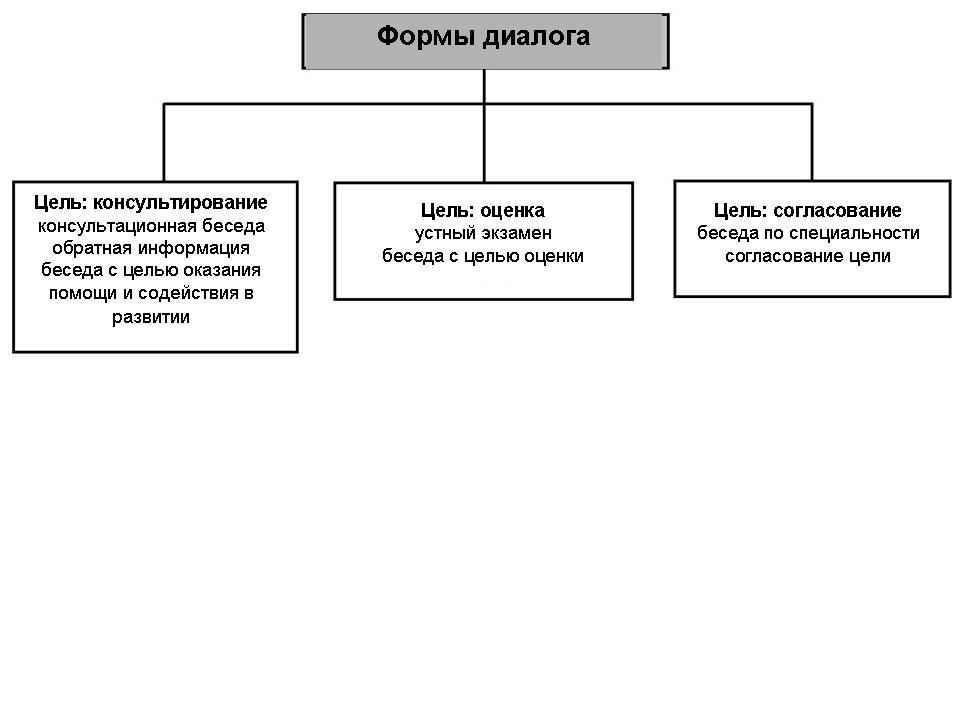 Схема ведения диалогов