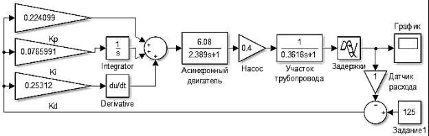 E:\Магистратура\3-семестр\100_Диссертационная работа\Модель ВА\SAR Simulink111.png