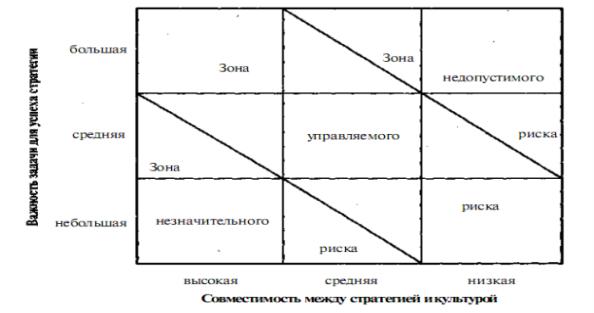 Картинки по запросу матрица оценки культурного риска