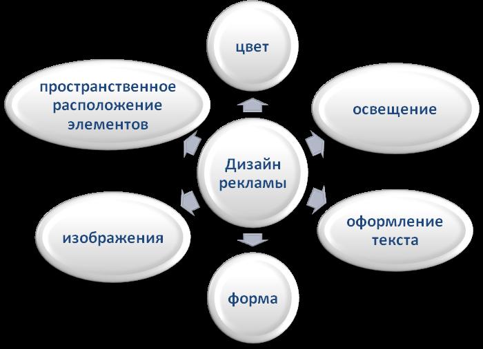 Сидоров психология дизайна рекламы